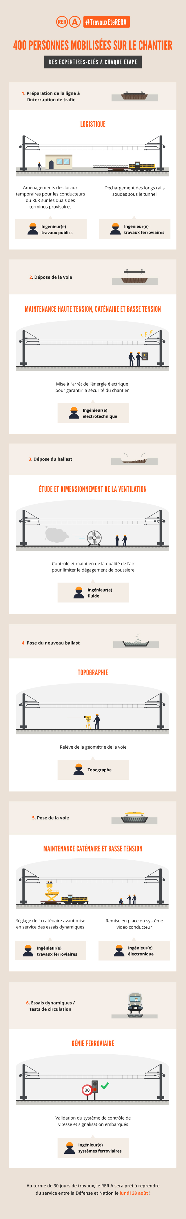 infographie RER A